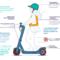 Nouvelles législations pour les transports personnels électriques en été 2020 !